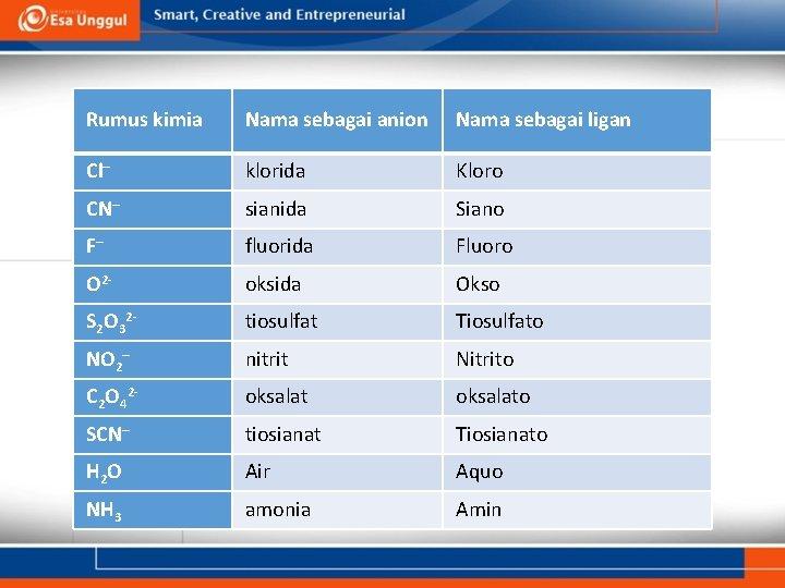 Rumus kimia Nama sebagai anion Nama sebagai ligan Cl– klorida Kloro CN– sianida Siano