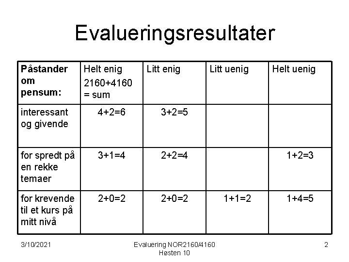 Evalueringsresultater Påstander om pensum: Helt enig 2160+4160 = sum Litt enig interessant og givende