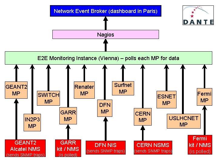 Network Event Broker (dashboard in Paris) Nagios E 2 E Monitoring Instance (Vienna) –