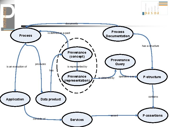 documents Process Documentation is defined as a past Process has a structure Provenance (concept)