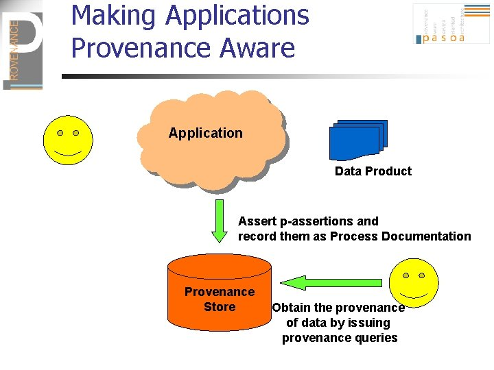 Making Applications Provenance Aware Application Data Product Assert p-assertions and record them as Process