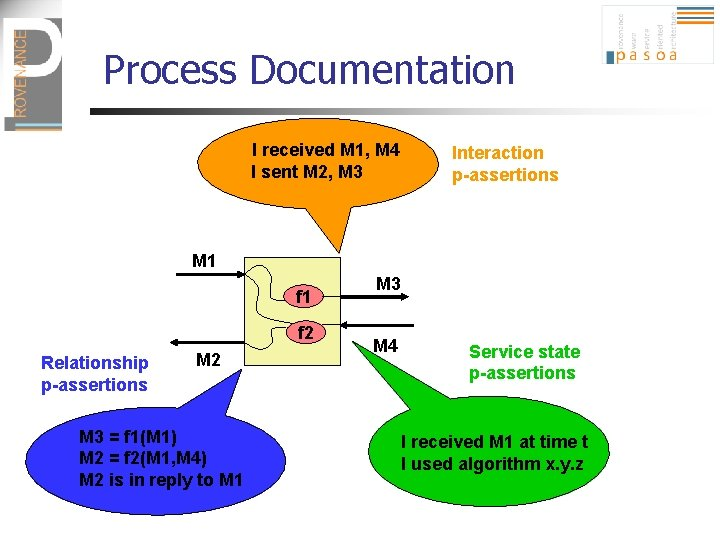 Process Documentation I received M 1, M 4 I sent M 2, M 3