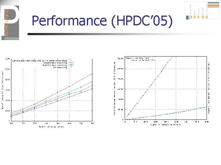 Performance (HPDC' 05)