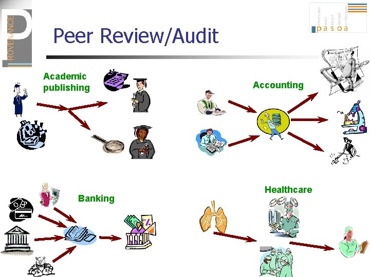 Peer Review/Audit Academic publishing Banking Accounting Healthcare