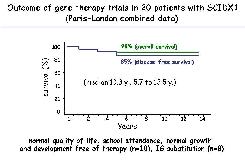 Outcome of gene therapy trials in 20 patients with SCIDX 1 (Paris-London combined data)