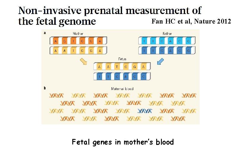 Fan HC et al, Nature 2012 Fetal genes in mother's blood