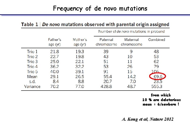 Frequency of de novo mutations from which 10 % are deleterious mean = 6/newborn