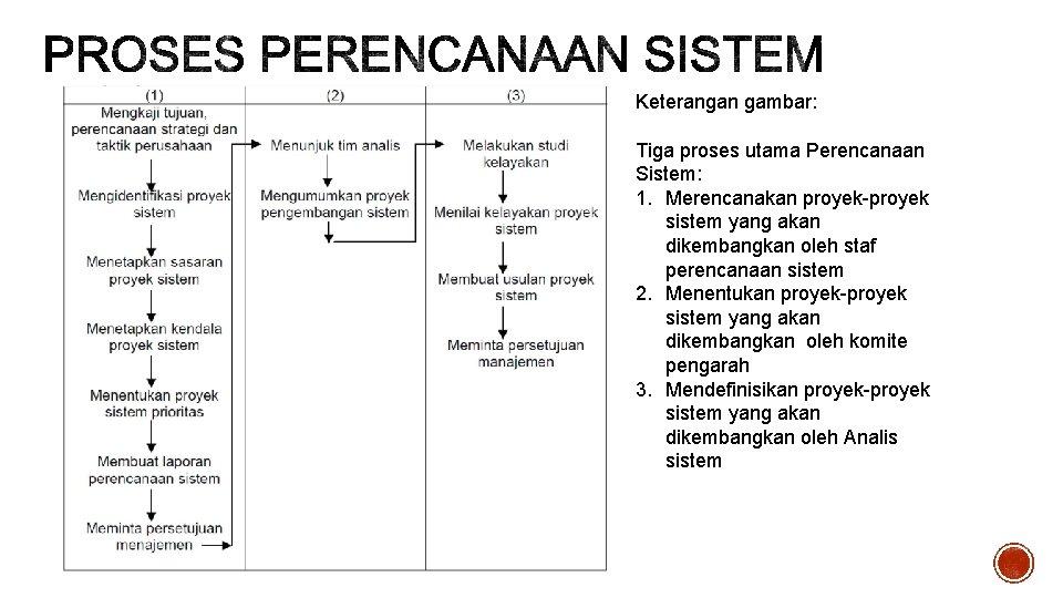 Keterangan gambar: Tiga proses utama Perencanaan Sistem: 1. Merencanakan proyek-proyek sistem yang akan dikembangkan