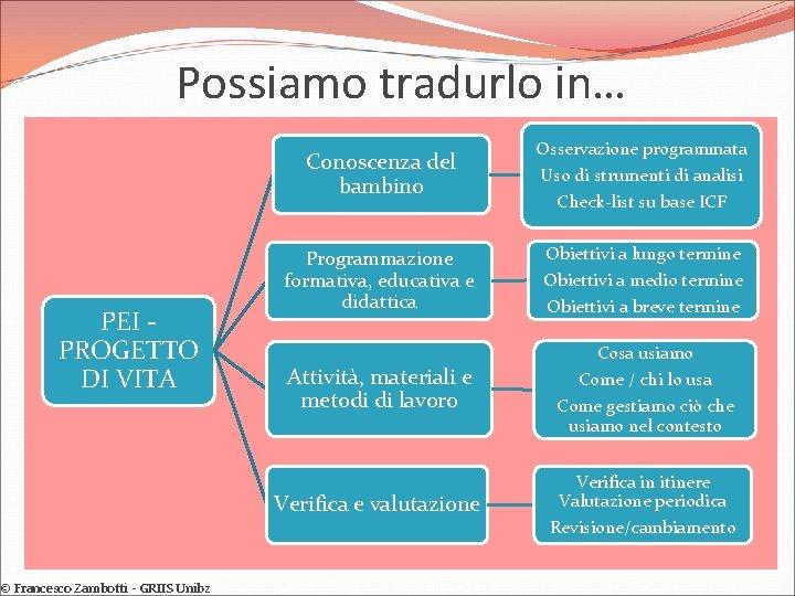 Possiamo tradurlo in… Conoscenza del bambino PEI PROGETTO DI VITA © Francesco Zambotti -
