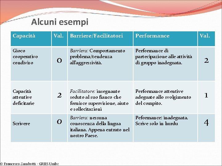 Alcuni esempi Capacità Gioco cooperativo condiviso Capacità attentive deficitarie Scrivere Val. Barriere/Facilitatori Performance 0