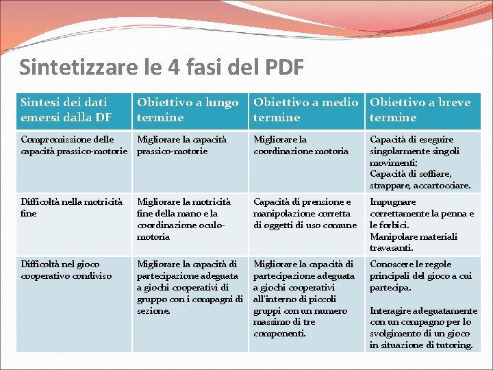 Sintetizzare le 4 fasi del PDF Sintesi dei dati emersi dalla DF Obiettivo a
