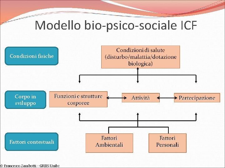 Modello bio-psico-sociale ICF Condizioni fisiche Corpo in sviluppo Fattori contestuali © Francesco Zambotti -