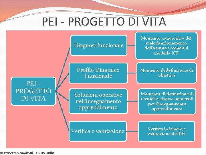 PEI - PROGETTO DI VITA PEI PROGETTO DI VITA © Francesco Zambotti - GRIIS