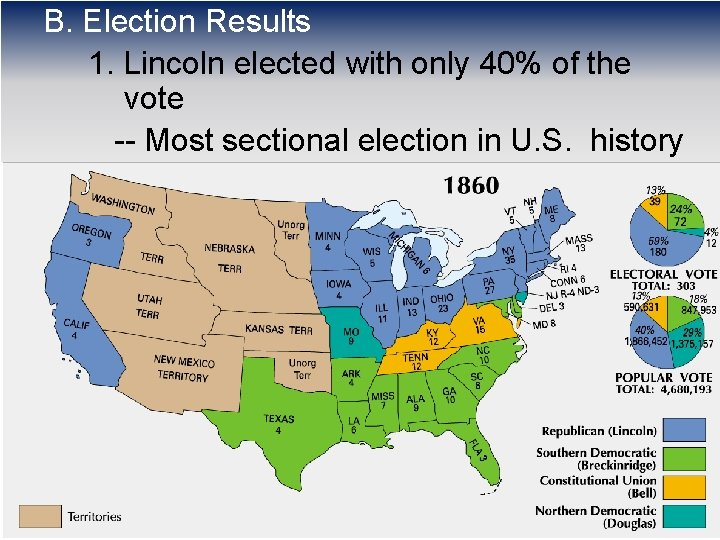 B. Election Results 1. Lincoln elected with only 40% of the vote -- Most