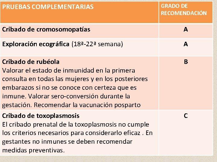 PRUEBAS COMPLEMENTARIAS GRADO DE RECOMENDACIÓN Cribado de cromosomopatías A Exploración ecográfica (18ª-22ª semana) A
