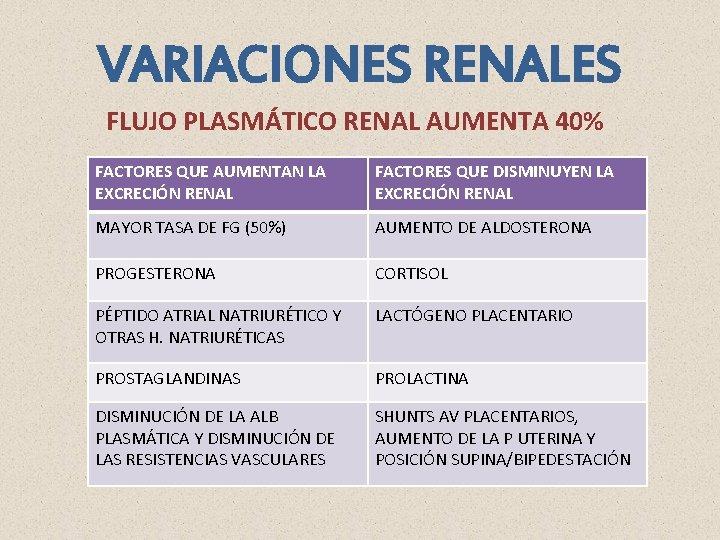 VARIACIONES RENALES FLUJO PLASMÁTICO RENAL AUMENTA 40% FACTORES QUE AUMENTAN LA EXCRECIÓN RENAL FACTORES