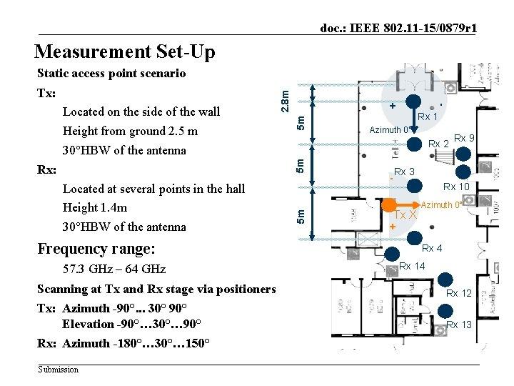 doc. : IEEE 802. 11 -15/0879 r 1 Measurement Set-Up 5 m Frequency range: