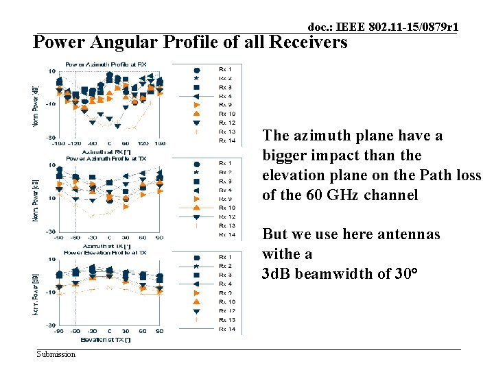 doc. : IEEE 802. 11 -15/0879 r 1 Power Angular Profile of all Receivers