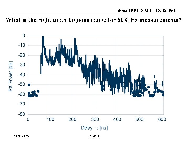 doc. : IEEE 802. 11 -15/0879 r 1 What is the right unambiguous range