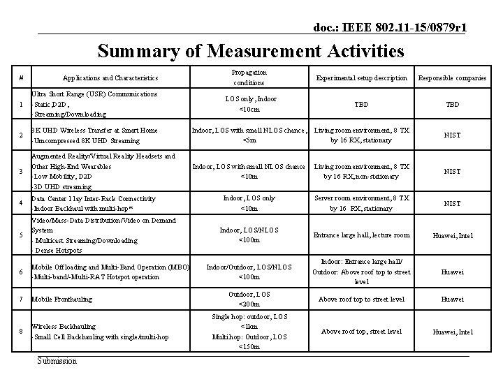 doc. : IEEE 802. 11 -15/0879 r 1 Summary of Measurement Activities # Applications