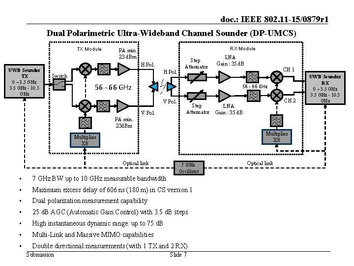 doc. : IEEE 802. 11 -15/0879 r 1 Dual Polarimetric Ultra-Wideband Channel Sounder (DP-UMCS)