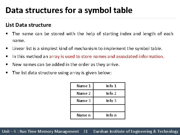 Data structures for a symbol table List Data structure § The name can be