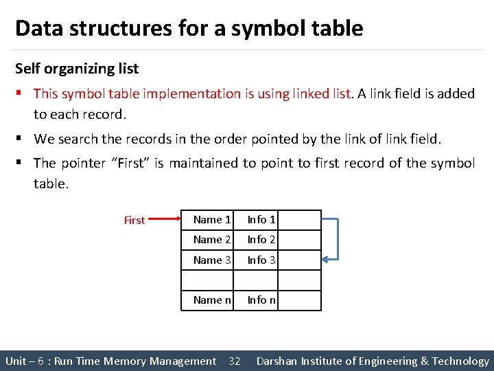 Data structures for a symbol table Self organizing list § This symbol table implementation