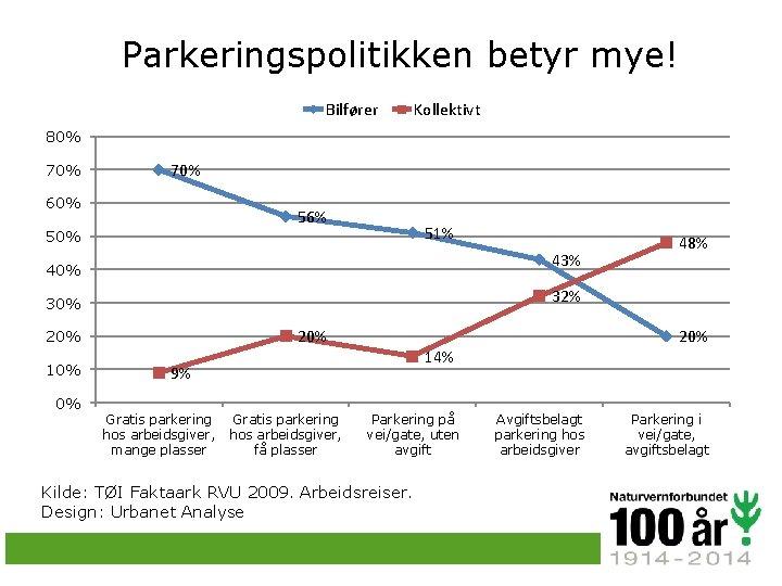 Parkeringspolitikken betyr mye! Bilfører Kollektivt 80% 70% 60% 56% 51% 50% 43% 40% 32%