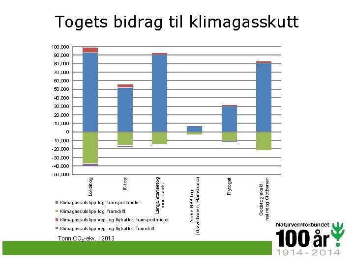 Togets bidrag til klimagasskutt 100, 000 90, 000 80, 000 70, 000 60, 000