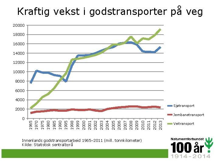 Kraftig vekst i godstransporter på veg 20000 18000 16000 14000 12000 10000 8000 6000