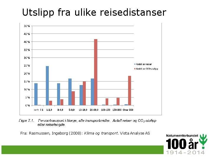 Utslipp fra ulike reisedistanser Fra: Rasmussen, Ingeborg (2008): Klima og transport. Vista Analyse AS