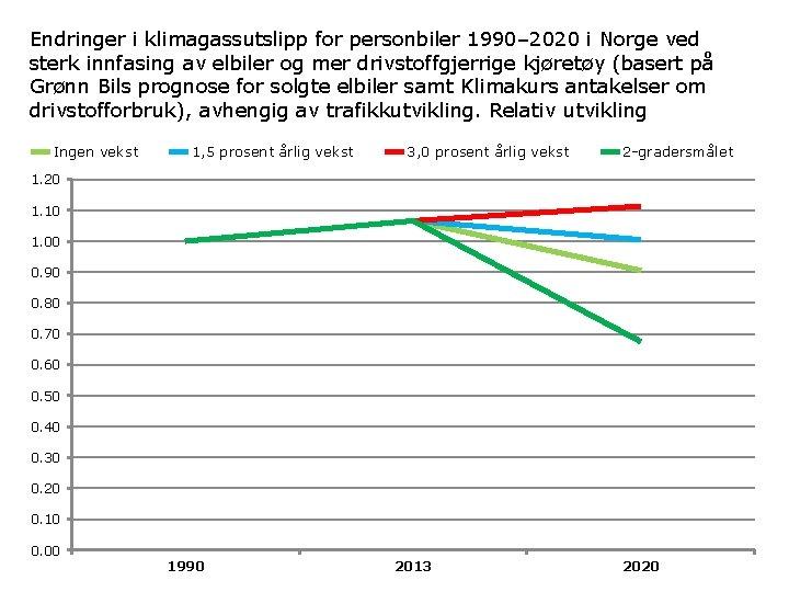 Endringer i klimagassutslipp for personbiler 1990– 2020 i Norge ved sterk innfasing av elbiler