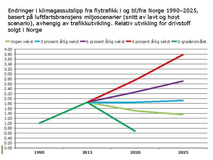 Endringer i klimagassutslipp fra flytrafikk i og til/fra Norge 1990– 2025, basert på luftfartsbransjens