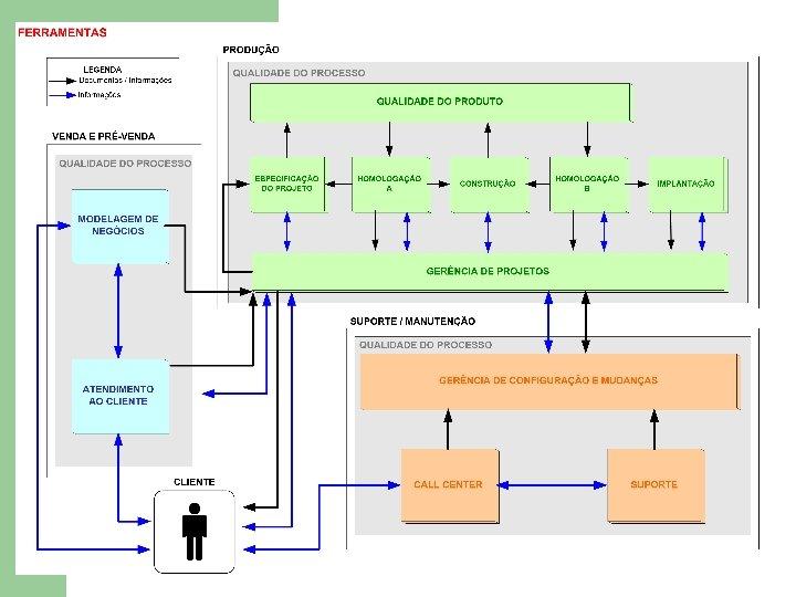 Propostas de Modelos l Proposta Thayssa 2003
