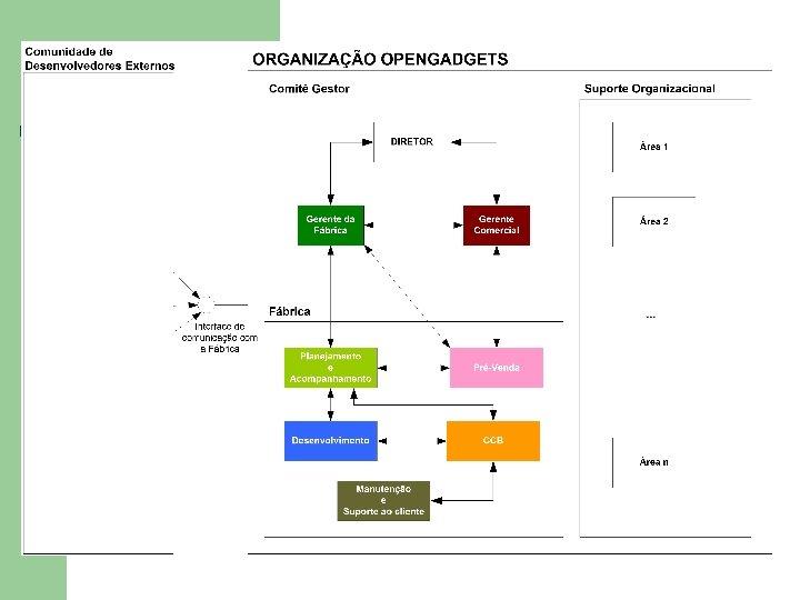 Propostas de Modelos l l Proposta Open. Gadgets 2004 Modelo Geral
