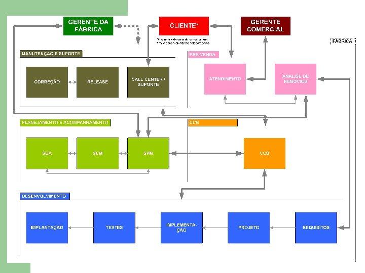 Propostas de Modelos l l Proposta Open. Gadgets 2004 Modelo de Produção detalhado