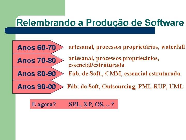 Relembrando a Produção de Software Anos 60 -70 artesanal, processos proprietários, waterfall Anos 70