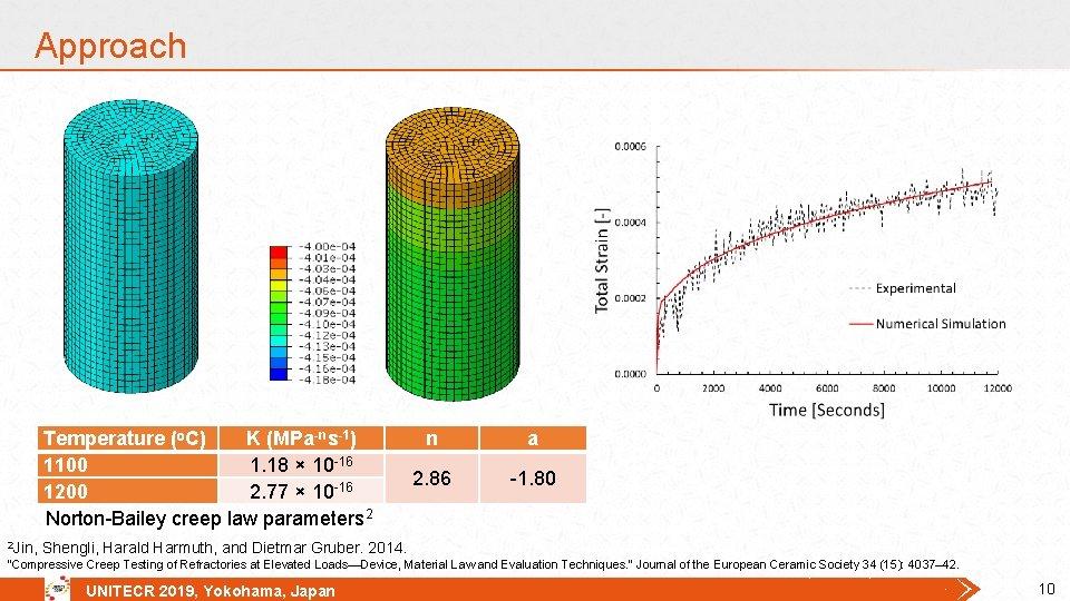Approach Temperature (ᵒC) K (MPa-ns-1) 1100 1. 18 × 10 -16 1200 2. 77