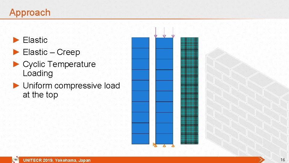 Approach ► Elastic – Creep ► Cyclic Temperature Loading ► Uniform compressive load at