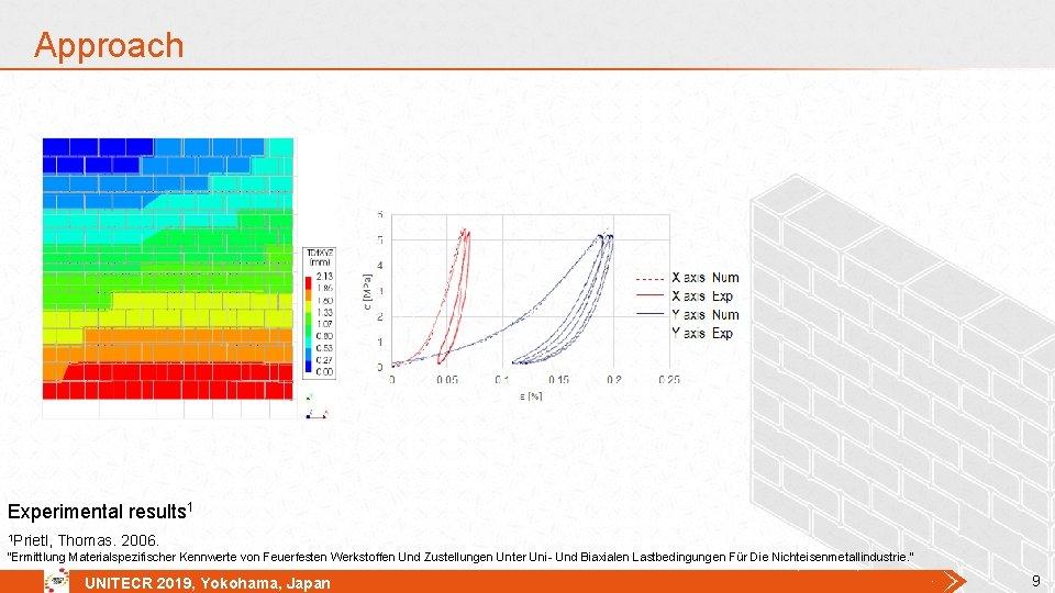 """Approach Experimental results 1 1 Prietl, Thomas. 2006. """"Ermittlung Materialspezifischer Kennwerte von Feuerfesten Werkstoffen"""