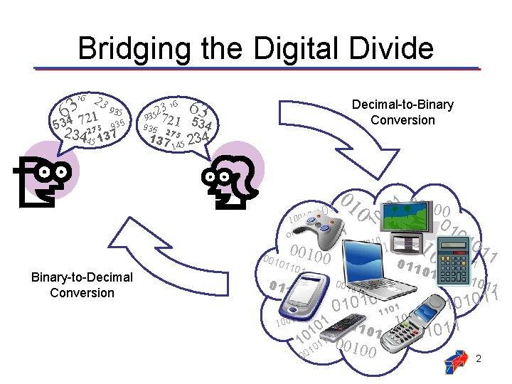 Bridging the Digital Divide 16 2 39 3 35 6 1 2 7 534
