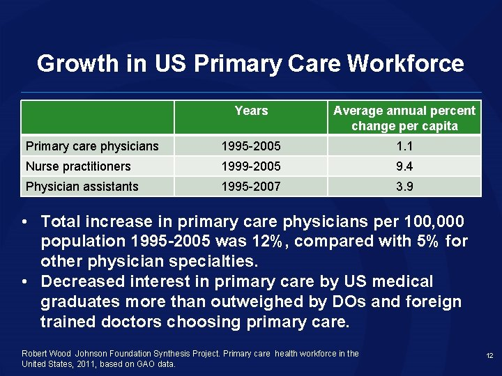 Growth in US Primary Care Workforce Years Average annual percent change per capita Primary