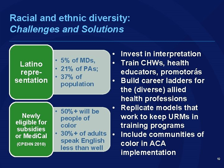 Racial and ethnic diversity: Challenges and Solutions • Latino • representation • Newly eligible