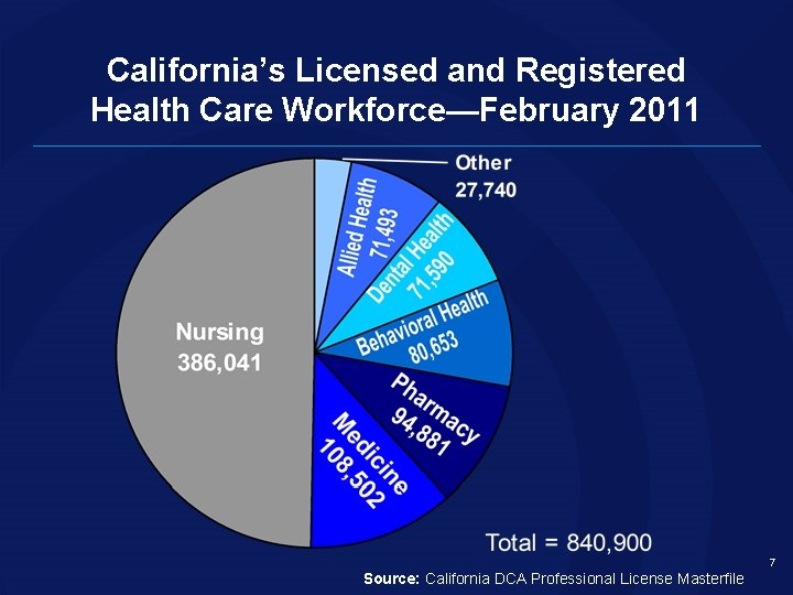 California's Licensed and Registered Health Care Workforce—February 2011 7 Source: California DCA Professional License