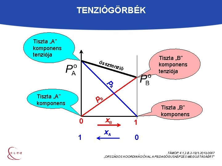 """TENZIÓGÖRBÉK Tiszta """"A"""" komponens tenziója össz Tiszta """"B"""" komponens tenziója tenz ió p. A"""