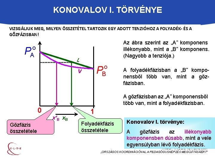 KONOVALOV I. TÖRVÉNYE VIZSGÁLJUK MEG, MILYEN ÖSSZETÉTEL TARTOZIK EGY ADOTT TENZIÓHOZ A FOLYADÉK- ÉS