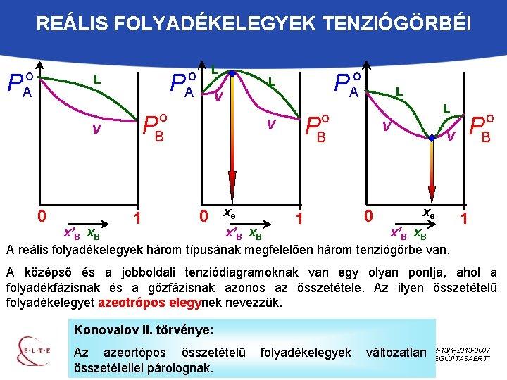 REÁLIS FOLYADÉKELEGYEK TENZIÓGÖRBÉI o A P V 0 L o A P L P