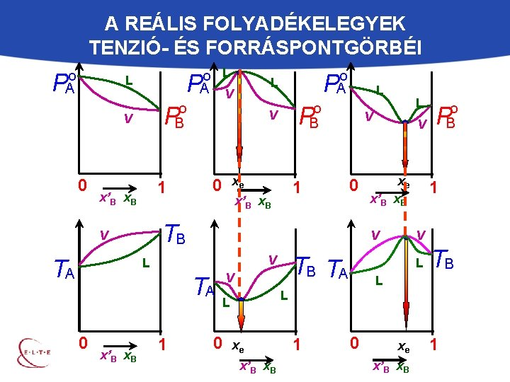 A REÁLIS FOLYADÉKELEGYEK TENZIÓ- ÉS FORRÁSPONTGÖRBÉI o A P o B 1 x'B x.
