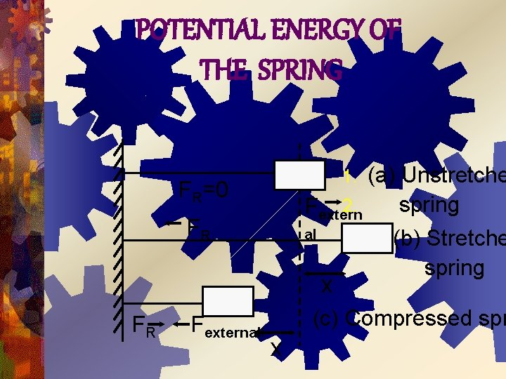 POTENTIAL ENERGY OF THE SPRING (a) Unstretche 2. spring Fextern al (b) Stretche spring