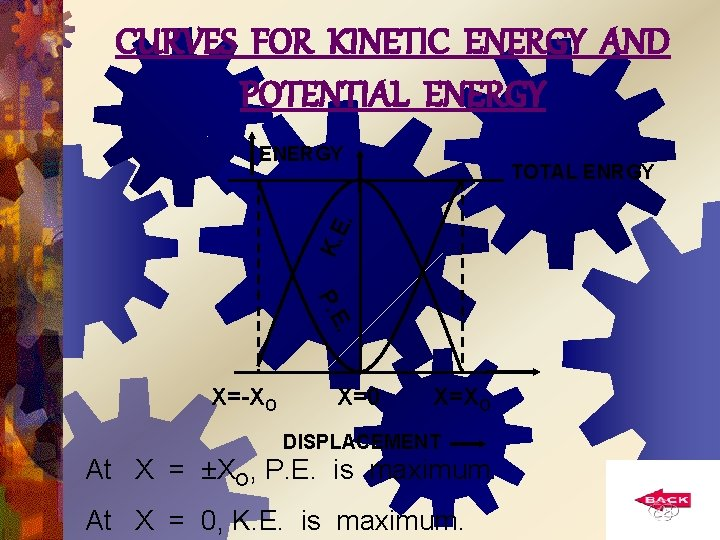 CURVES FOR KINETIC ENERGY AND POTENTIAL ENERGY K. E. TOTAL ENRGY . P. E